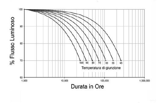 Flusso luminoso e Temperatura di giunzione Tj