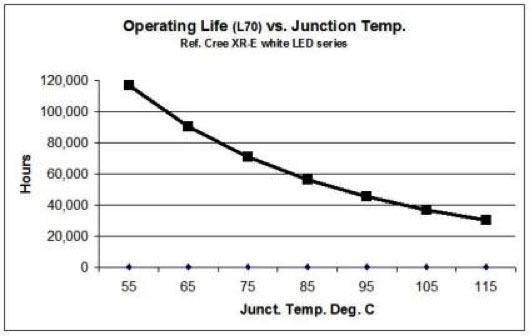 Liicht temperatura di funzionamento dell'apparecchio LED