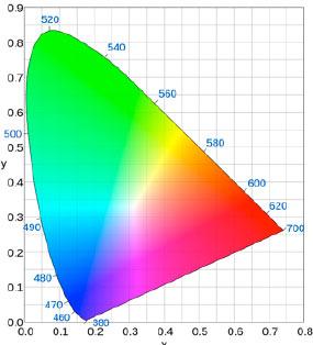 Resa cromatica degli apparecchi a LED
